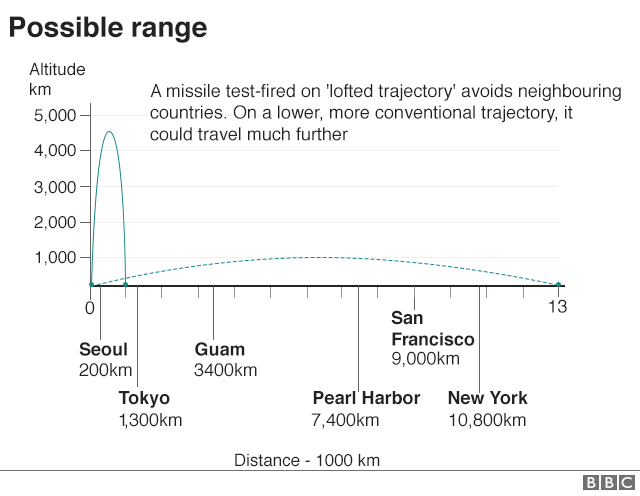 _99008542_missile_distance_height_matters_640_chart_v5-nc